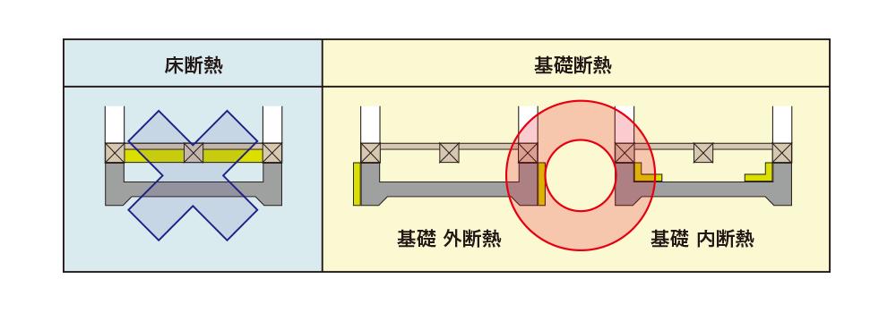 床断熱/基礎断熱イメージ