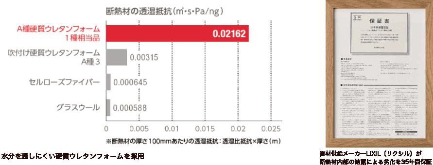 断熱材の透湿抵抗比較グラフと結露保証書