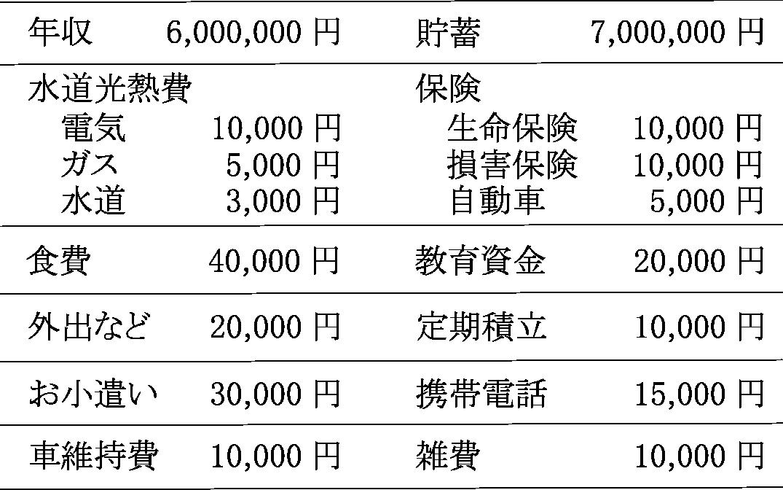 クロバさんちの家計簿